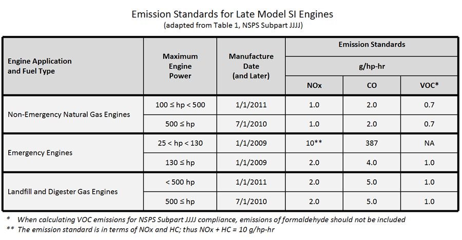 Emissions Standards Late Model SI Engines